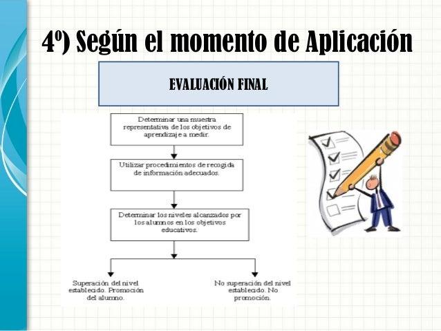 4º) Según el momento de Aplicación EVALUACIÓN FINAL