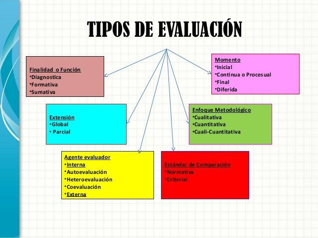TIPOS DE EVALUACIÓN Finalidad o Función •Diagnostica •Formativa •Sumativa Extensión •Global • Parcial Agente evaluador •In...