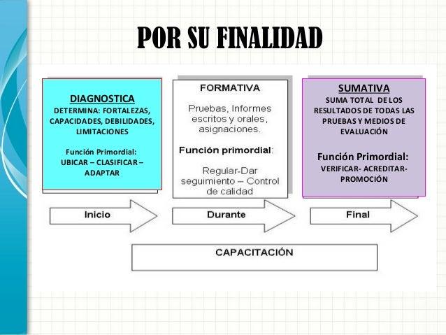 POR SU FINALIDAD DIAGNOSTICA DETERMINA: FORTALEZAS, CAPACIDADES, DEBILIDADES, LIMITACIONES Función Primordial: UBICAR – CL...
