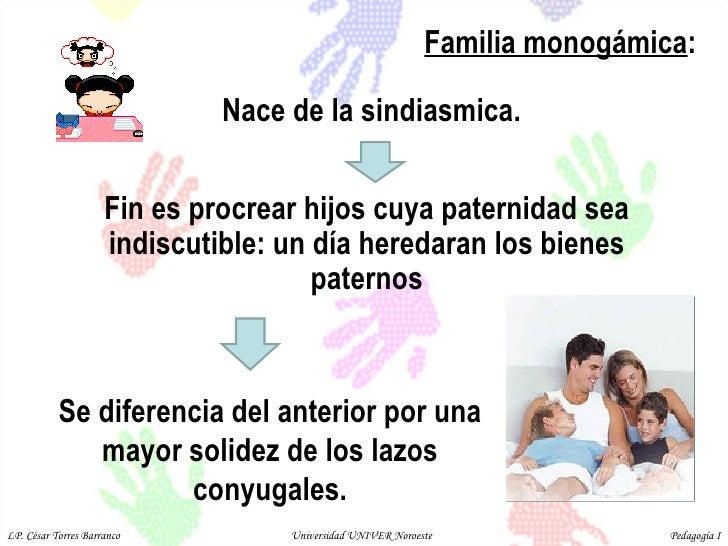 Familia monogámica :  Nace de la sindiasmica.  Fin es procrear hijos cuya paternidad sea indiscutible: un día heredaran lo...