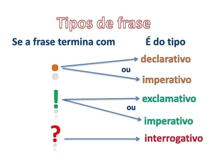 Tipos de frase