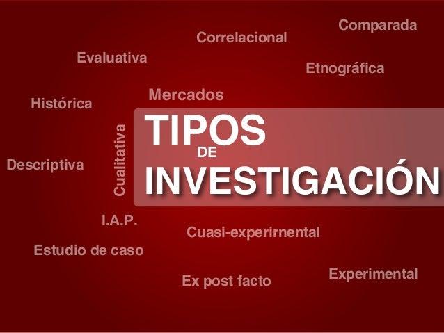 Comparada  Correlacional Evaluativa  Mercados  Cualitativa  Histórica  Descriptiva  Etnográfica  I.A.P. Estudio de caso  T...