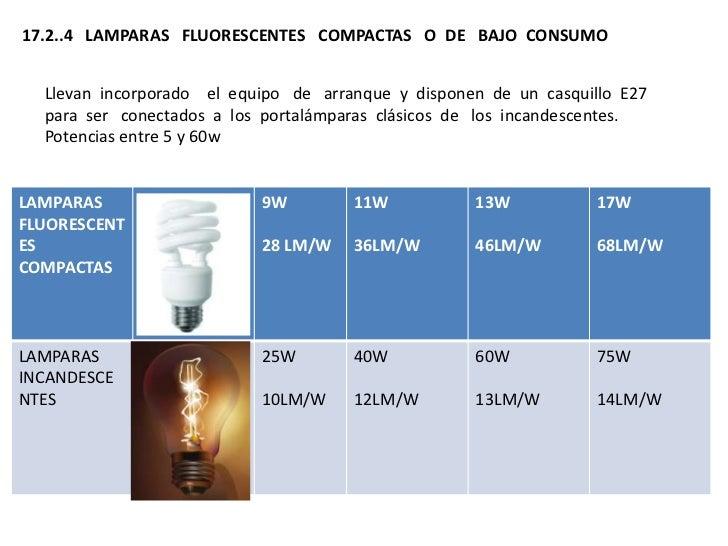 Tipos de lamparas - Tipos de lamparas ...