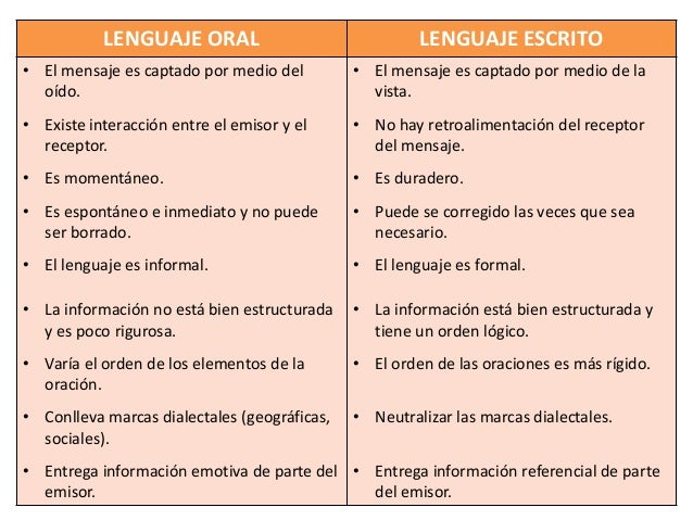 Tipos De Lenguaje Leer Oral Y Escrito