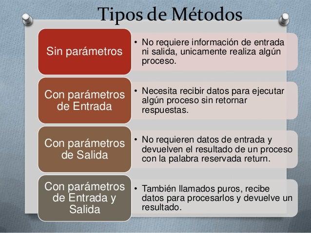 Tipos de metodos programacion dos for En programacion dato que no cambia su valor