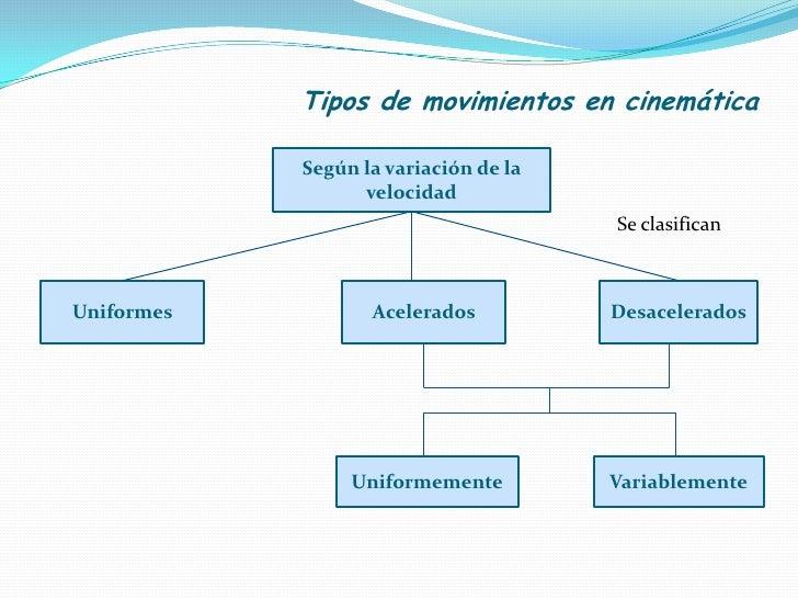 Tipos de movimientos en cinem tica - Tipos de sensores de movimiento ...