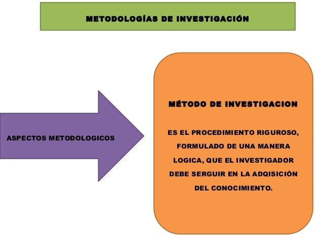 METODOLOGÍAS DE INVESTIGACIÓN  MÉTODO DE INVESTIGACION  ASPECTOS METODOLOGICOS  ES EL PROCEDIMIENTO RIGUROSO, FORMULADO DE...