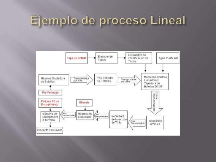    Se caracteriza por la producción por lotes a intervalos    intermitentes.   Un producto fluirá hacia los departamento...