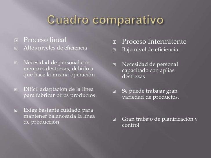 Tipos de procesos posgrado