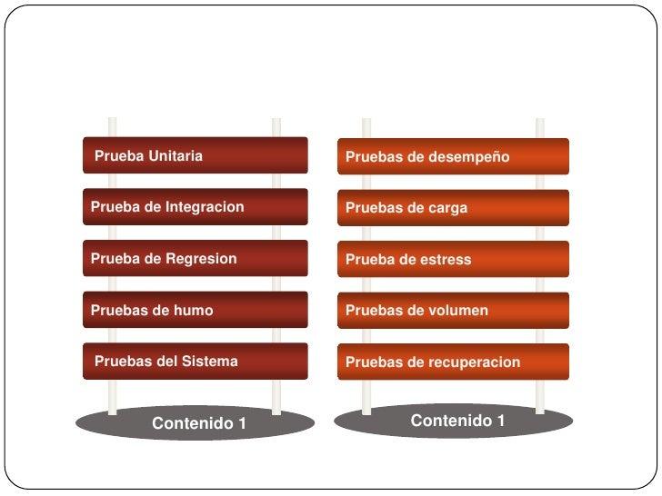 Tipos de pruebas de software Slide 2