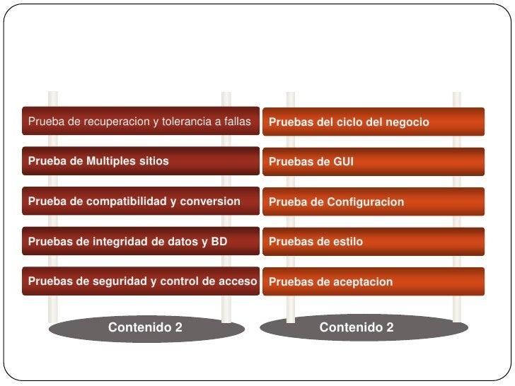 Tipos de pruebas de software Slide 3