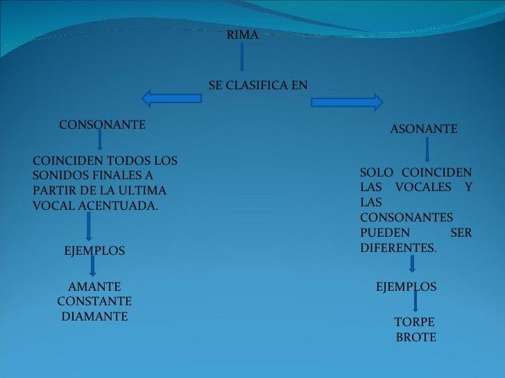 RIMA SE CLASIFICA EN CONSONANTE ASONANTE COINCIDEN TODOS LOS SONIDOS FINALES A PARTIR DE LA ULTIMA VOCAL ACENTUADA. SOLO C...
