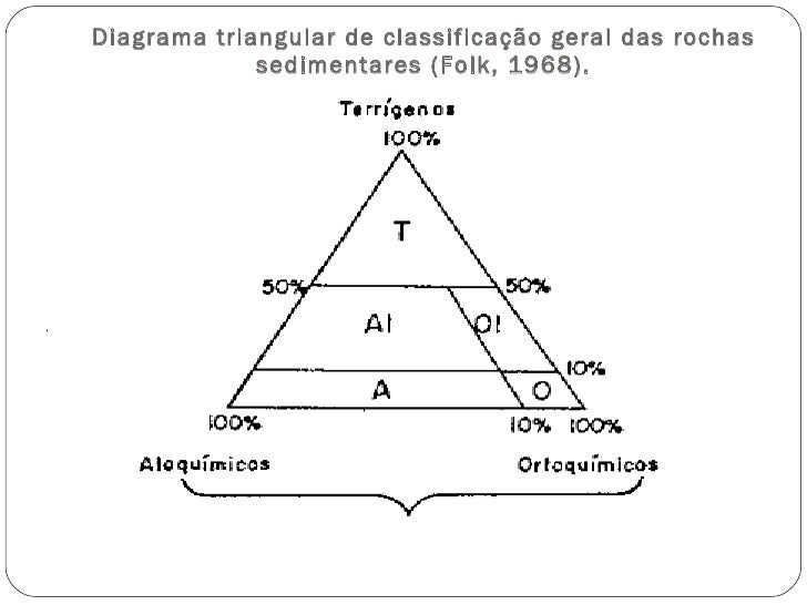 Diagrama triangular de classificação geral das rochas sedimentares (Folk, 1968).