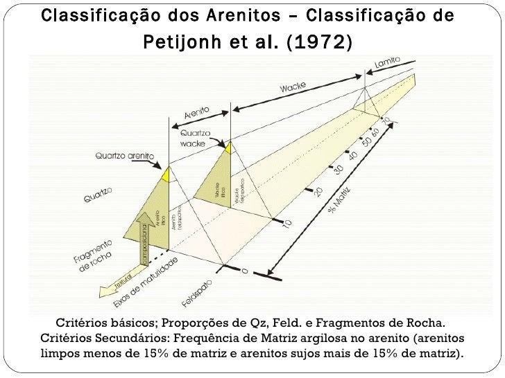 Classificação dos Arenitos – Classificação de  Petijonh et al. (1972) Critérios básicos; Proporções de Qz, Feld. e Fragmen...