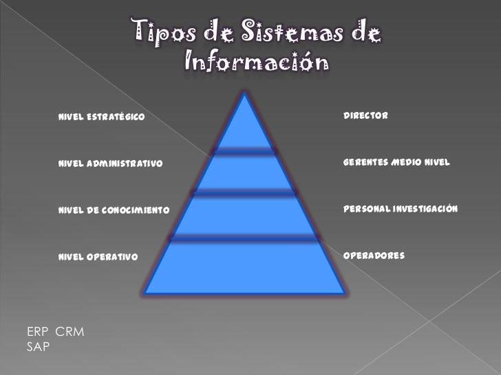 Tipos de sistemas de informacion Slide 2