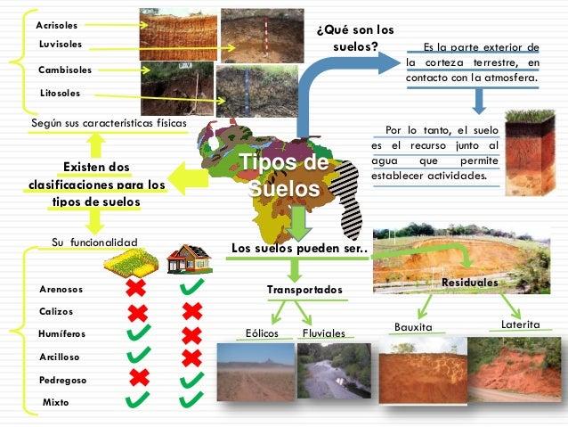 Tipos de suelo - Tipos de suelos para casas ...