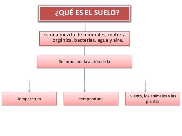 Tipos de suelos diapositivas - Tipos de suelos ...