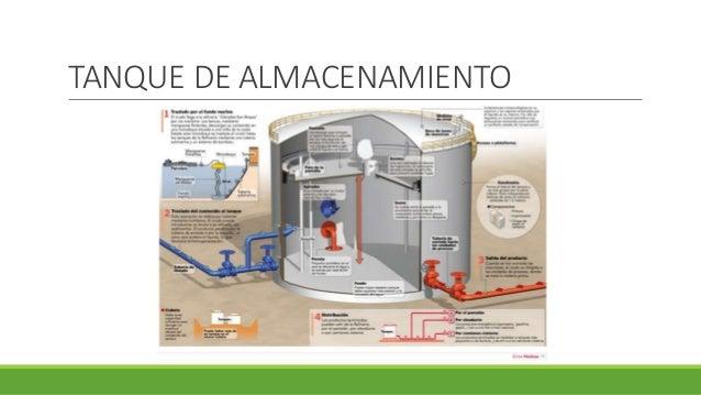 Tipos de tanques utilizados en la industria petrolera for Tipos de estanques para acuicultura