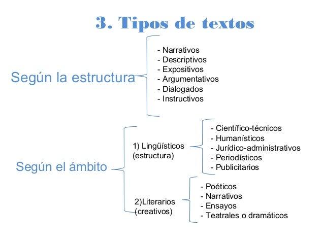Clase 2 Reposición Tipos De Texto