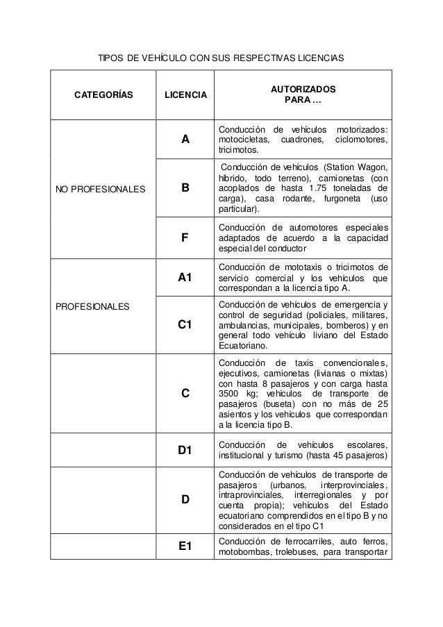 Tipos de vehiculos y sus correspondientes licencias for Tipos de licencias para bares