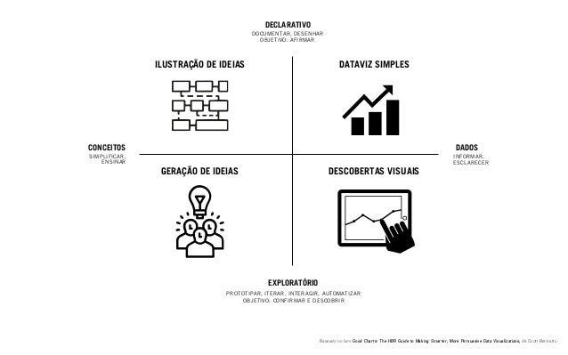 Baseado no livro Good Charts: The HBR Guide to Making Smarter, More Persuasive Data Visualizations, de Scott Berinatto CON...