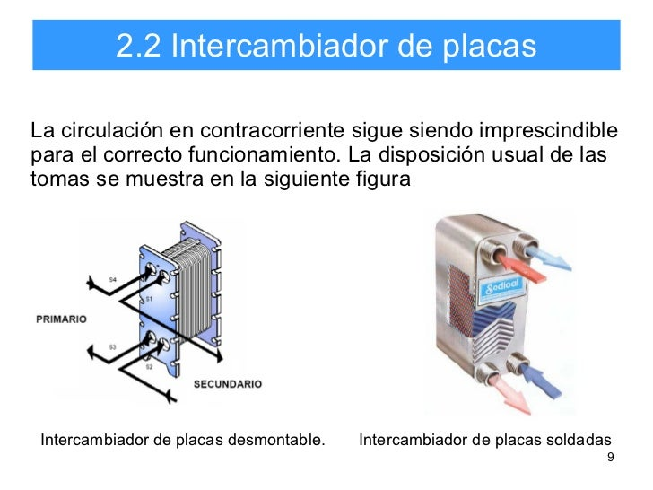 Tipos intercambiadores calor - Placas de calor ...