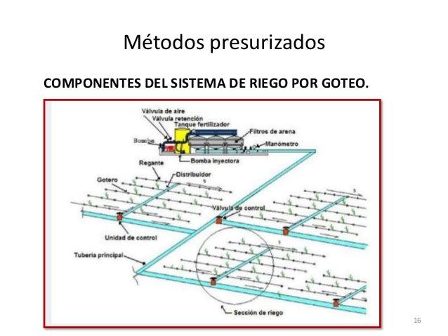 Tipos o m todos de riego abner clara for Proyecto de riego por aspersion
