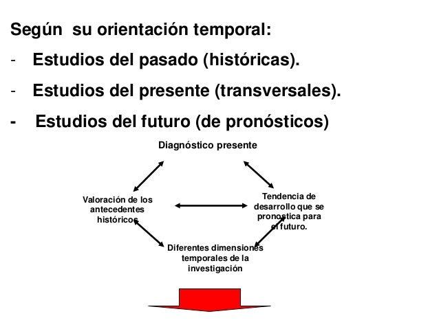 Según su orientación temporal: - Estudios del pasado (históricas). - Estudios del presente (transversales). - Estudios del...