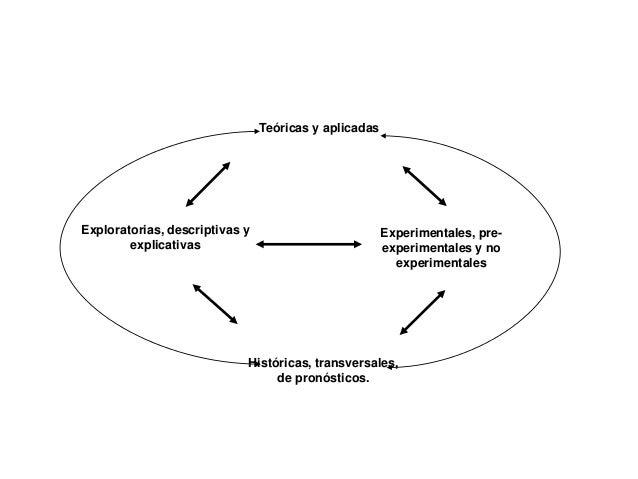 Teóricas y aplicadas Experimentales, pre- experimentales y no experimentales Exploratorias, descriptivas y explicativas Hi...