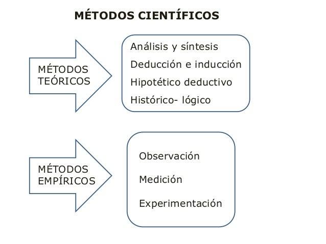MÉTODOS CIENTÍFICOS MÉTODOS EMPÍRICOS MÉTODOS TEÓRICOS Observación Medición Experimentación Análisis y síntesis Deducción ...