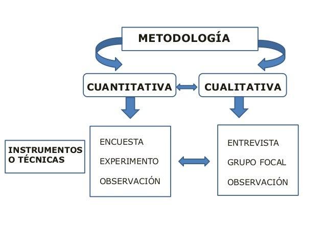 METODOLOGÍA CUANTITATIVA CUALITATIVA INSTRUMENTOS O TÉCNICAS ENTREVISTA GRUPO FOCAL OBSERVACIÓN ENCUESTA EXPERIMENTO OBSER...