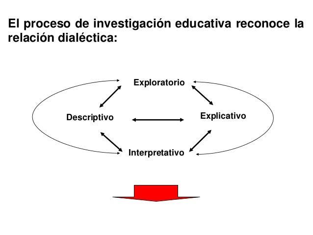 Exploratorio ExplicativoDescriptivo Interpretativo El proceso de investigación educativa reconoce la relación dialéctica: