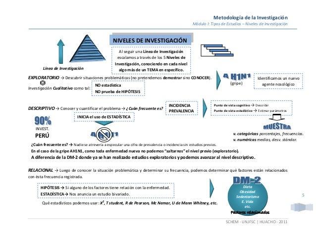 Metodología de la Investigación Módulo I: Tipos de Estudios – Niveles de Investigación SCHEM - UNJFSC | HUACHO - 2011 5 EX...
