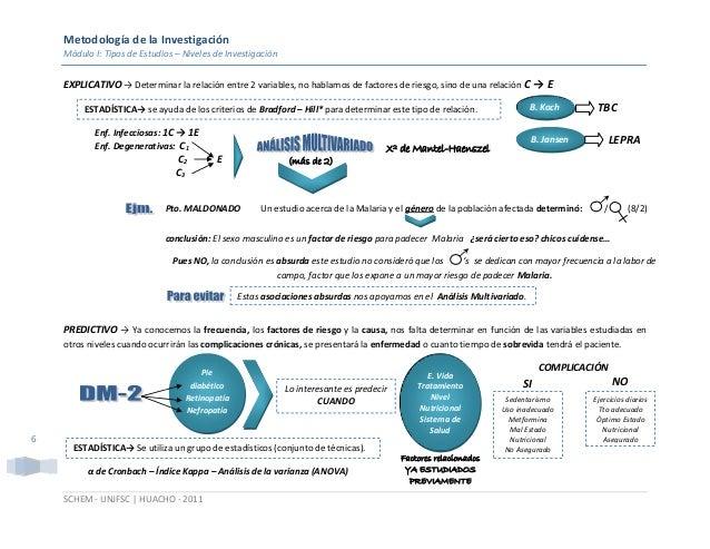Metodología de la Investigación Módulo I: Tipos de Estudios – Niveles de Investigación SCHEM - UNJFSC | HUACHO - 2011 6 EX...