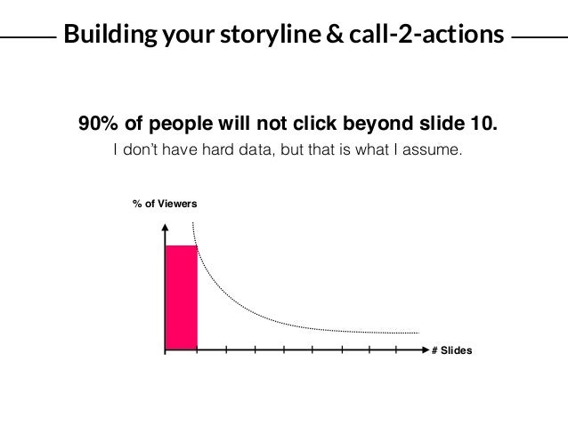 Building your storyline & call-2-actions # Slides % of Viewers 90% of people will not click beyond slide 10. I don't have ...