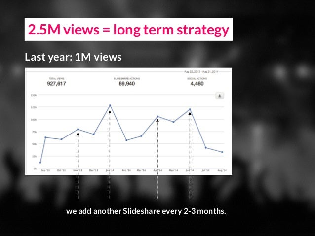 2.5M views = long term strategy Last year: 1M views we add another Slideshare every 2-3 months.