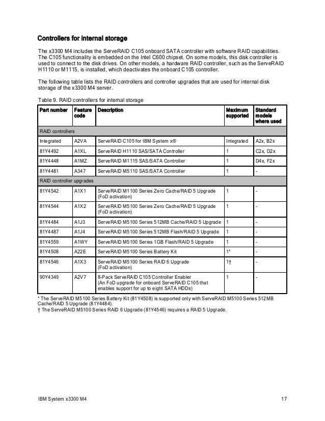 ibm-system-x3300-m4-17-638.jpg?cb=1393999696