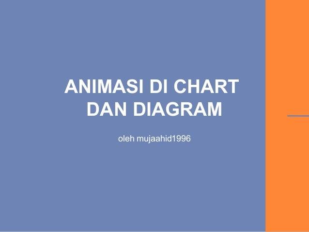 ANIMASI DI CHART DAN DIAGRAM oleh mujaahid1996