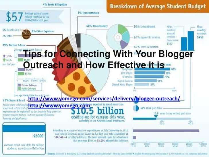 Tips for Connecting With Your BloggerOutreach and How Effective it is http://www.yomego.com/services/delivery/blogger-outr...