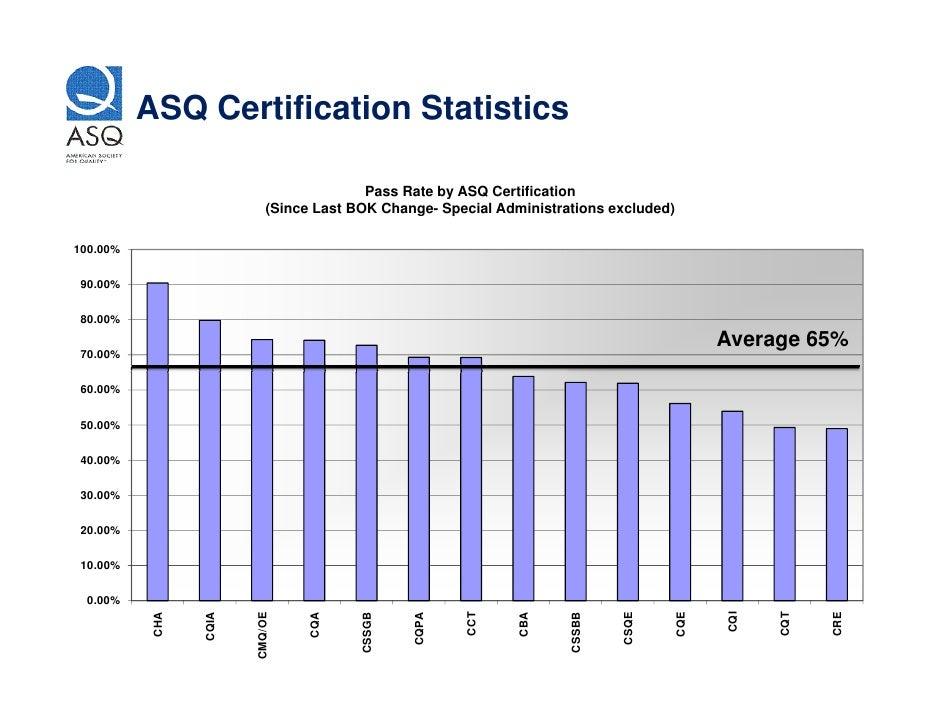 Tips For Passing Asq Certification Exam Asq