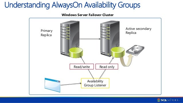 Prepare to use SQL Server Always On availability groups with Configuration Manager