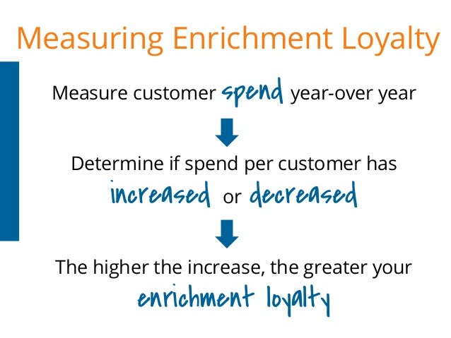 Measure customer spend year-over year Determine if spend per customer has increased or decreased The higher the increase, ...