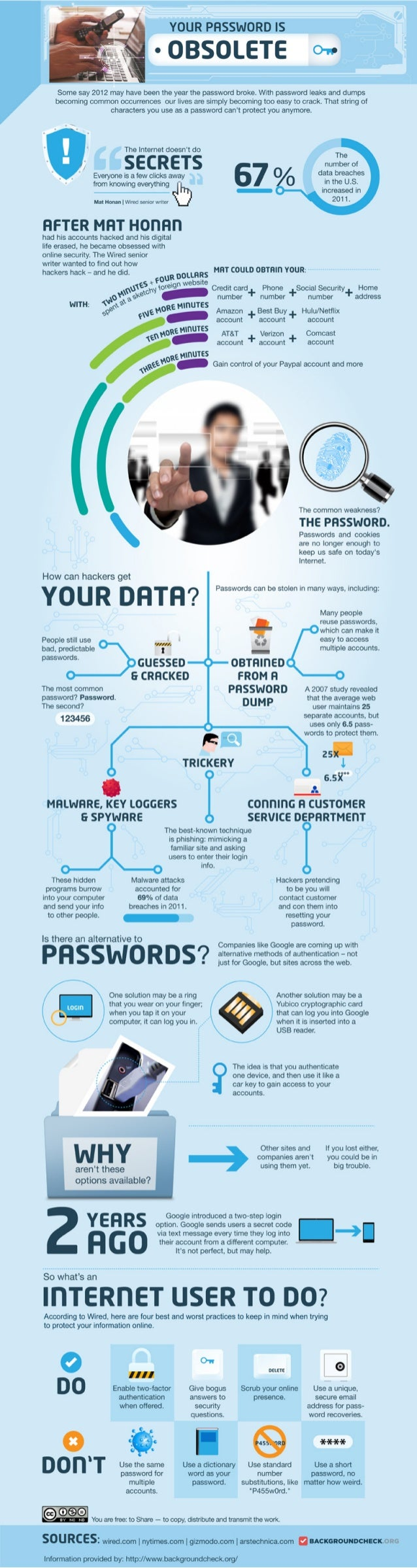 Tips To Secure your Online Data And Internet Passwords