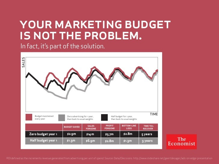 your marketing budget           is not the problem.            In fact, it's part of the solution.             SALES      ...