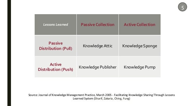 Lessons Learned Passive Collection Active Collection Passive Distribution (Pull) Knowledge Attic Knowledge Sponge Active D...