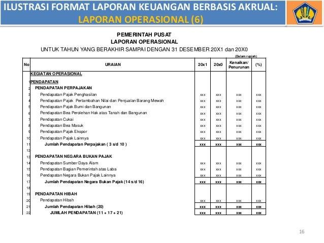 Contoh Laporan Keuangan Skpd Berbasis Akrual Kumpulan Contoh Laporan