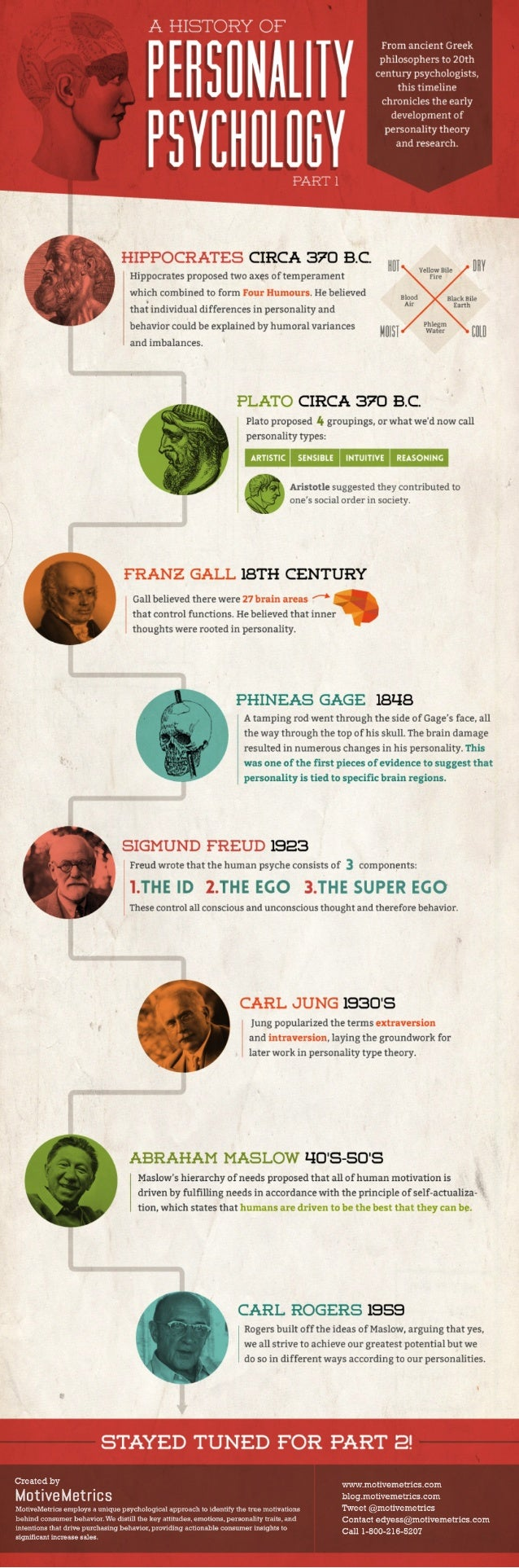 A History of Personality Psychology (Part 1)