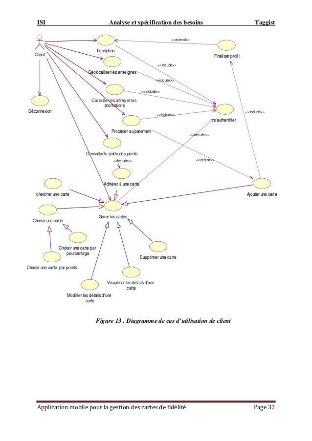 ISI Analyse et spécification des besoins Taggist Application mobile pour la gestion des cartes de fidélité Page 32 Figure ...