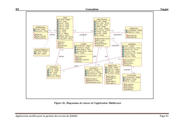 ISI Conception Taggist Application mobile pour la gestion des cartes de fidélité Page 43 Figure 16. Diagramme de classes d...