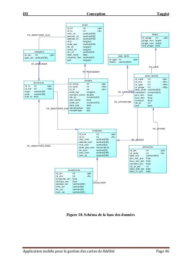 ISI Conception Taggist Application mobile pour la gestion des cartes de fidélité Page 46 Figure 18. Schéma de la base des ...